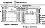 Строительство септика из еврокубов