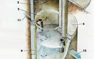Понятие и виды септиков для дачи