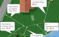 Как устроен септик из бетонных колец по схеме Андрея Ратникова