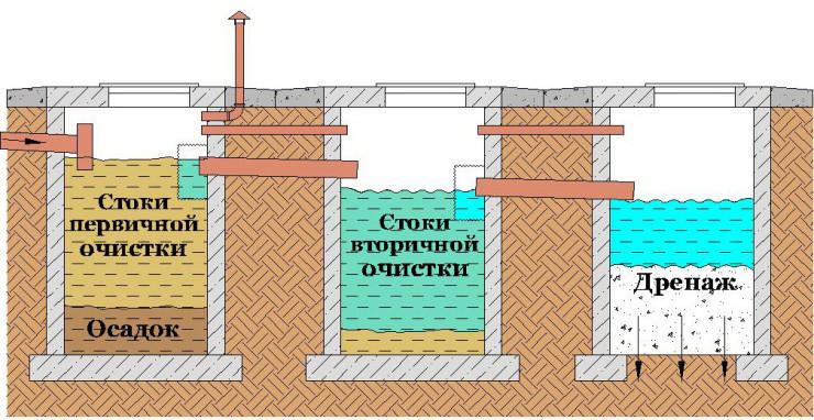 Схема трехкамерного очистного сооружения
