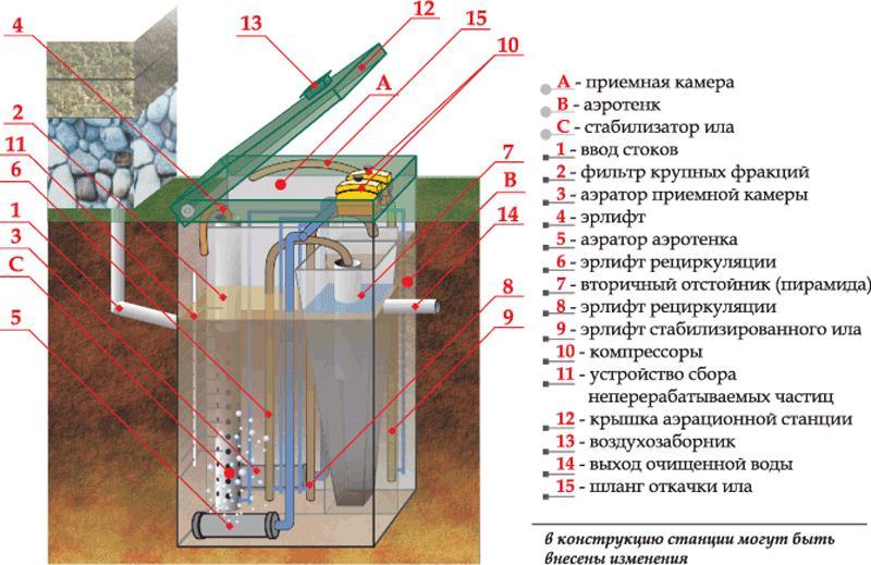 Схема очистной станции