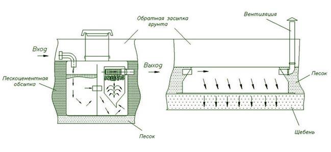 Типовая схема установки с инфильтратором