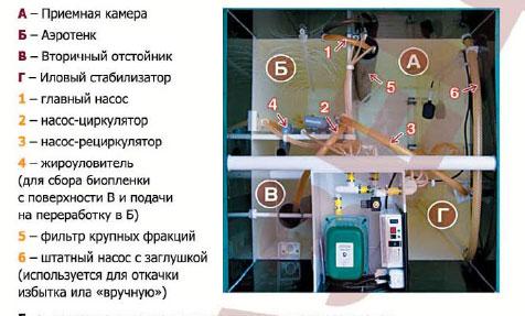 Внутреннее устройство септика Астра 3
