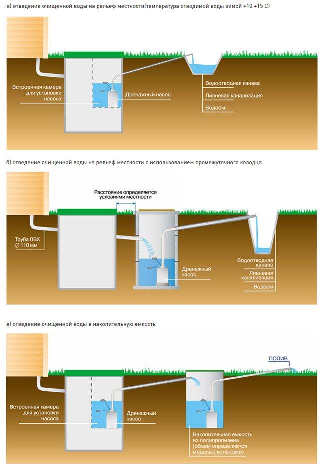 Схема монтажа септика Астра 5 для глинистых грунтов