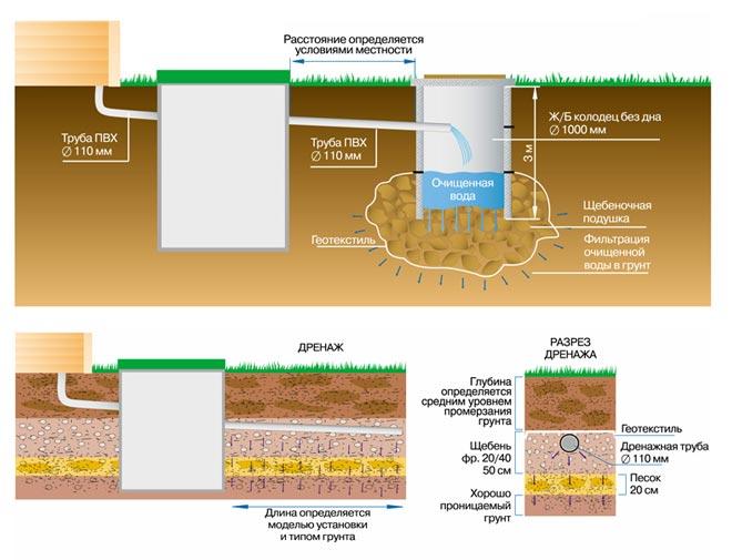 Схема монтажа септика Астра 5 для песчаных грунтов
