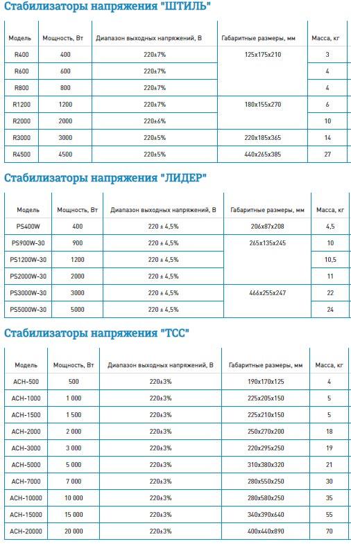 Технические характеристики стабилизаторов напряжения