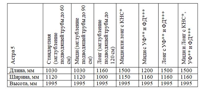 Таблица габаритных размеров септика Астра 5