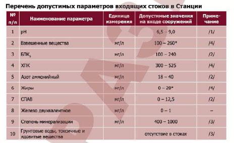 Таблица допустимых параметров сточных вод, поступающих в станции Юнилос
