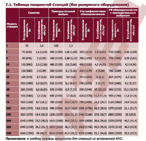 Таблица мощностей септиков Юнилос