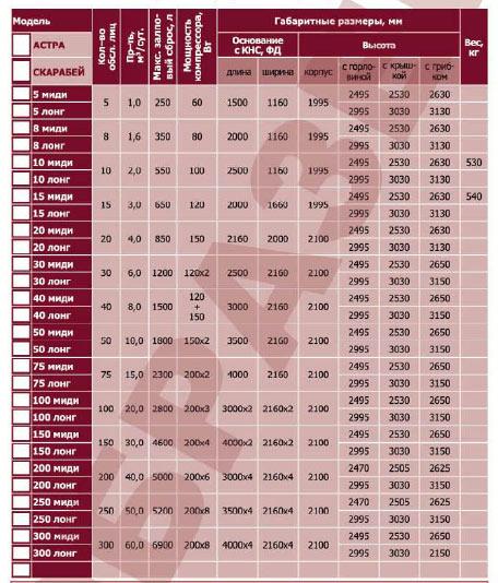 Размеры корпусов и технические характеристики станций Юнилос с КНС, ФД и УФ