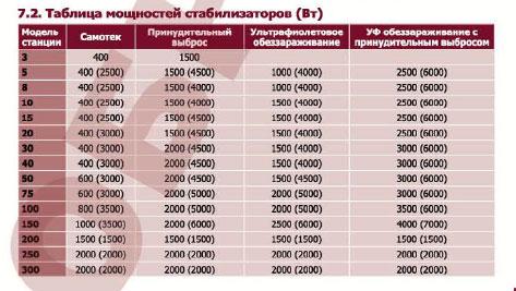 Таблица мощностей стабилизаторов