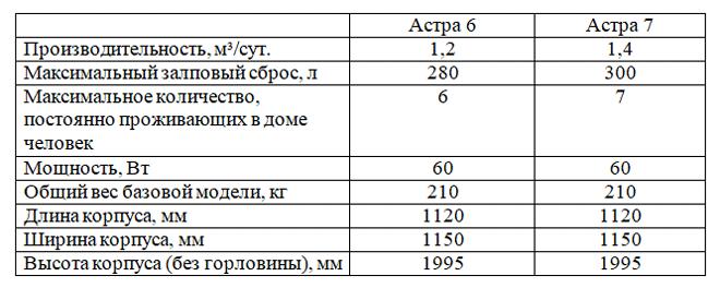 Таблица технических характеристик септиков Астра 6 и 7