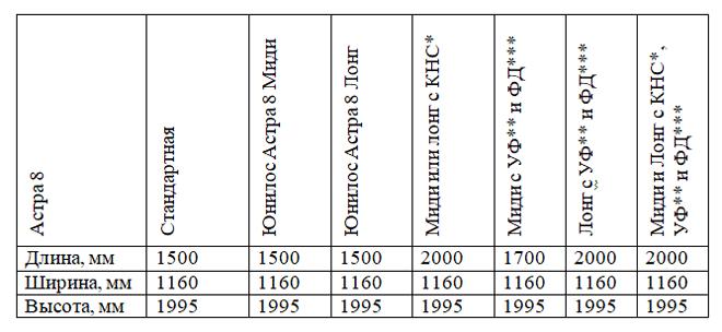 Таблица габаритных размеров корпуса септиков Астра 8