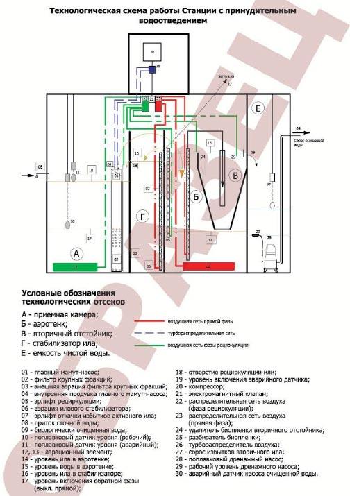 Схема очистки стоков для станций с принудительным водоотведением