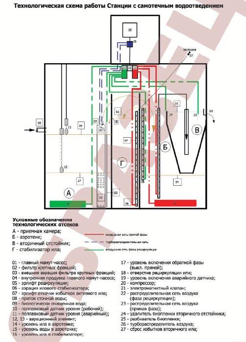 Схема очистки стоков с самотечной системой водоотведения
