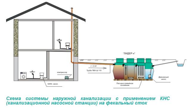 Схема с принудительным отводом очищенных сточных вод