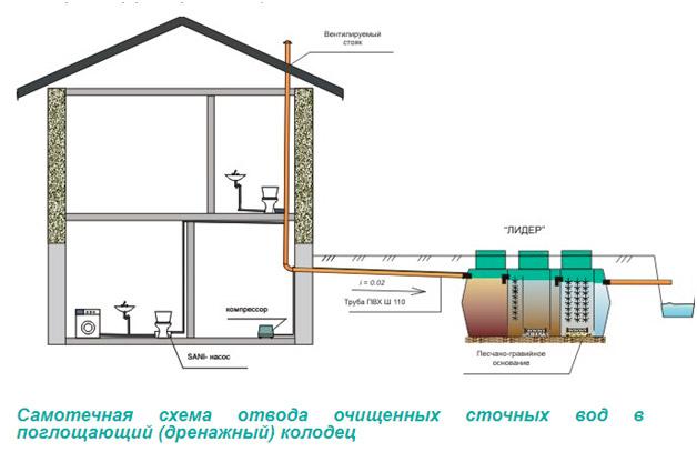 СХема с самотечным отводом очищенных сточных вод