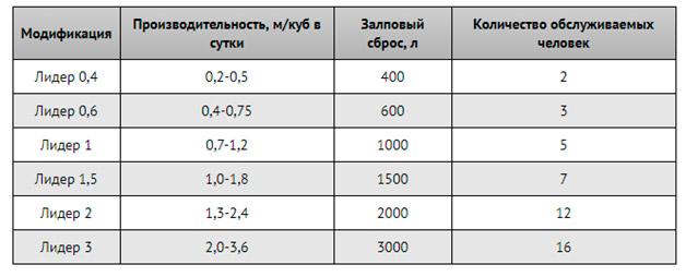 Таблица подбор по количеству проживающих и залповому сбросу