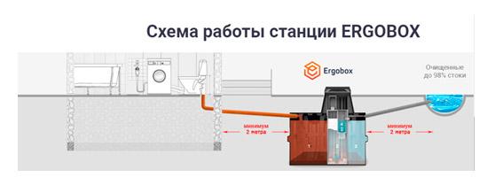 Схема работы очистительной станции