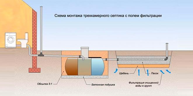Схема для расчета трехкамерного септика с полем фильтрации