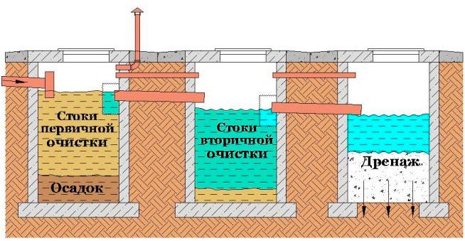 Схема для расчета септика из бетонных колец