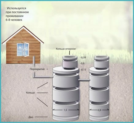 Учет размеров бетонных колец при расчете септика