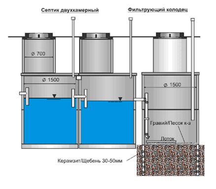 Размеры септика из ж/б колец по итогам расчета