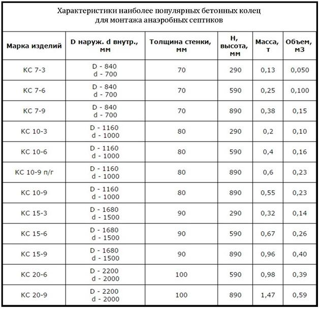 Таблица размеров бетонных колец
