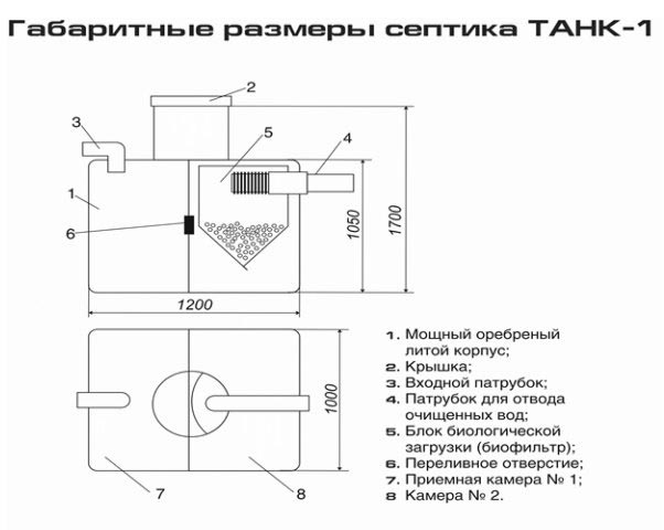 Габаритные размеры септика Танк-1