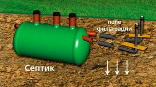 Схема реализации доочистки через поле фильтрации