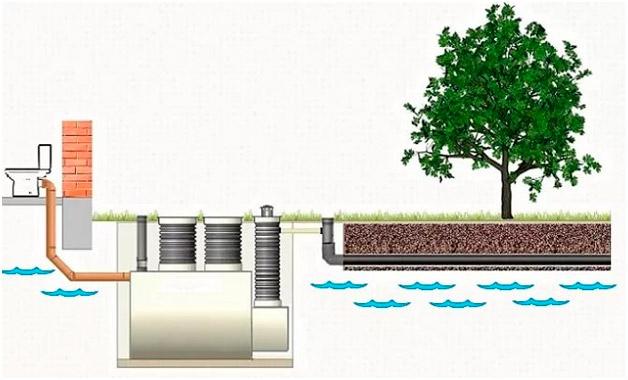 Общая схема работы септика с фильтрационным полем