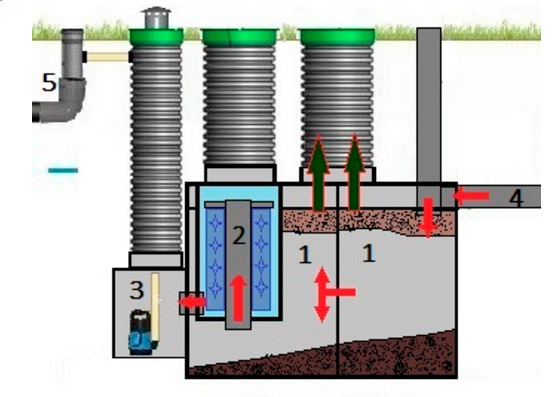 Схема устройства с принудительным водоотведением