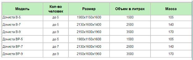 Таблица устройств серий B и BP