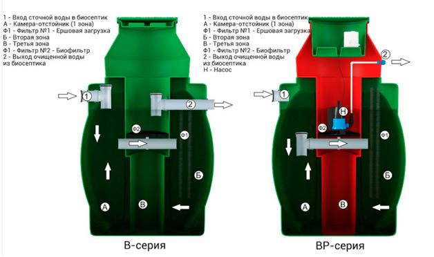 Принципиальная схема устройства биосептика