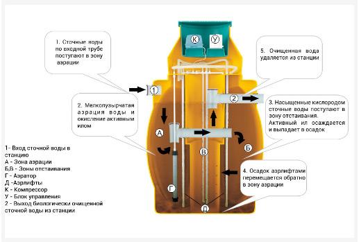 Принципиальная схема работы локально-очистной станции