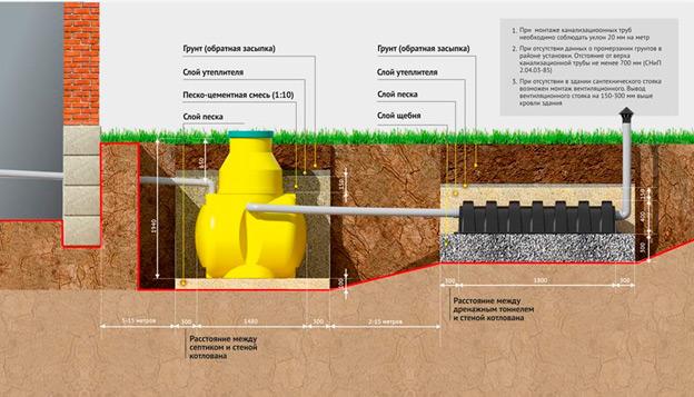 Схема монтажа с дренажным тоннелем