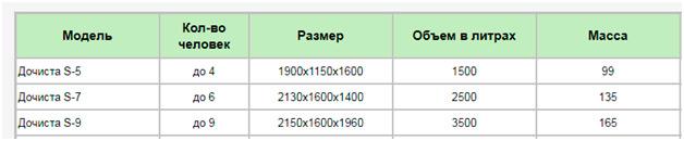 Таблица устройств серии S