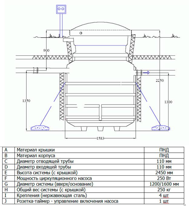 Характеристики и габаритные размеры установки