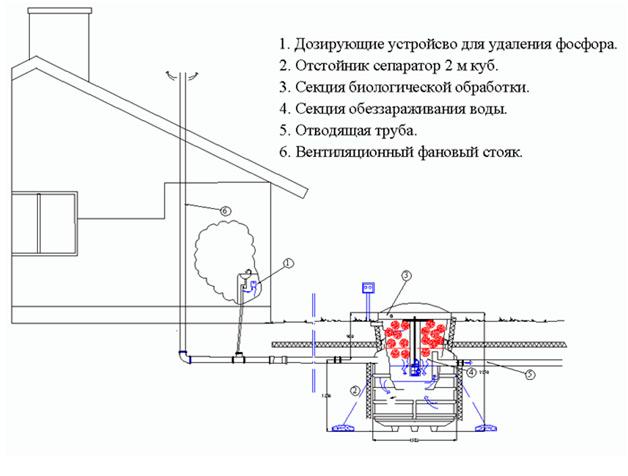 Схема подключения автономной установки