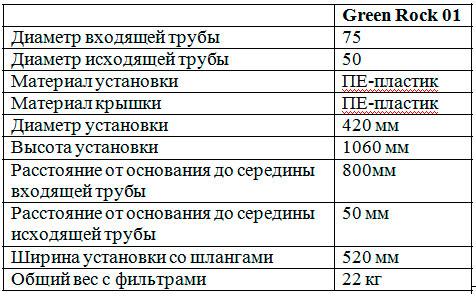 Характеристики септика Green Rock 01