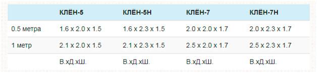 Рекомендуемые размеры котлованов для монтажа