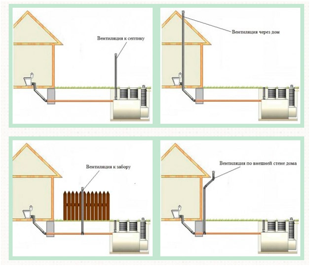 Возможные схемы организации вентиляции