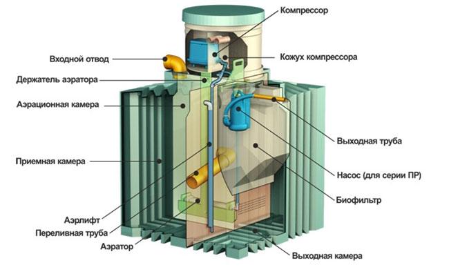 Схема устройства септика Биотанк