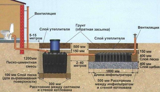 Схема стандартного монтажа септика Танк с инфильтратором