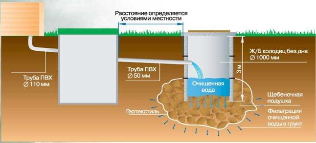 Схема монтажа с устройством фильтрационного колодца