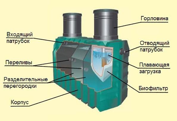 Общая схема устройства септиков Танк