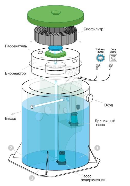 Схема установки Евролос Био + (с принудительным водоотведением)