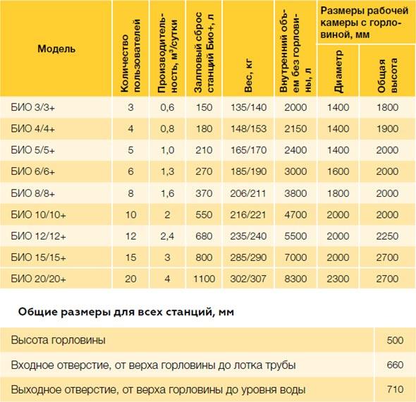 Таблица: технические характеристики септиков Евролос БИО