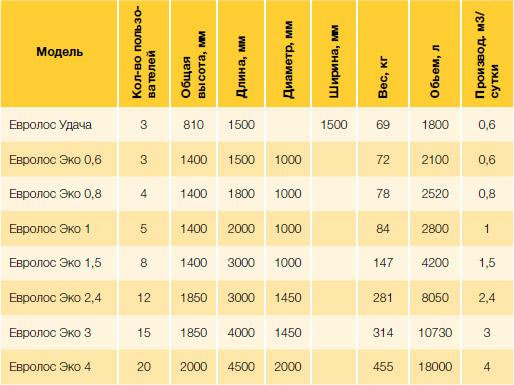 Таблица: технические характеристики септиков Евролос Эко