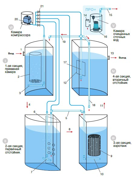 Принципиальная схема процесса очистки сточных вод в септике Евролос Про